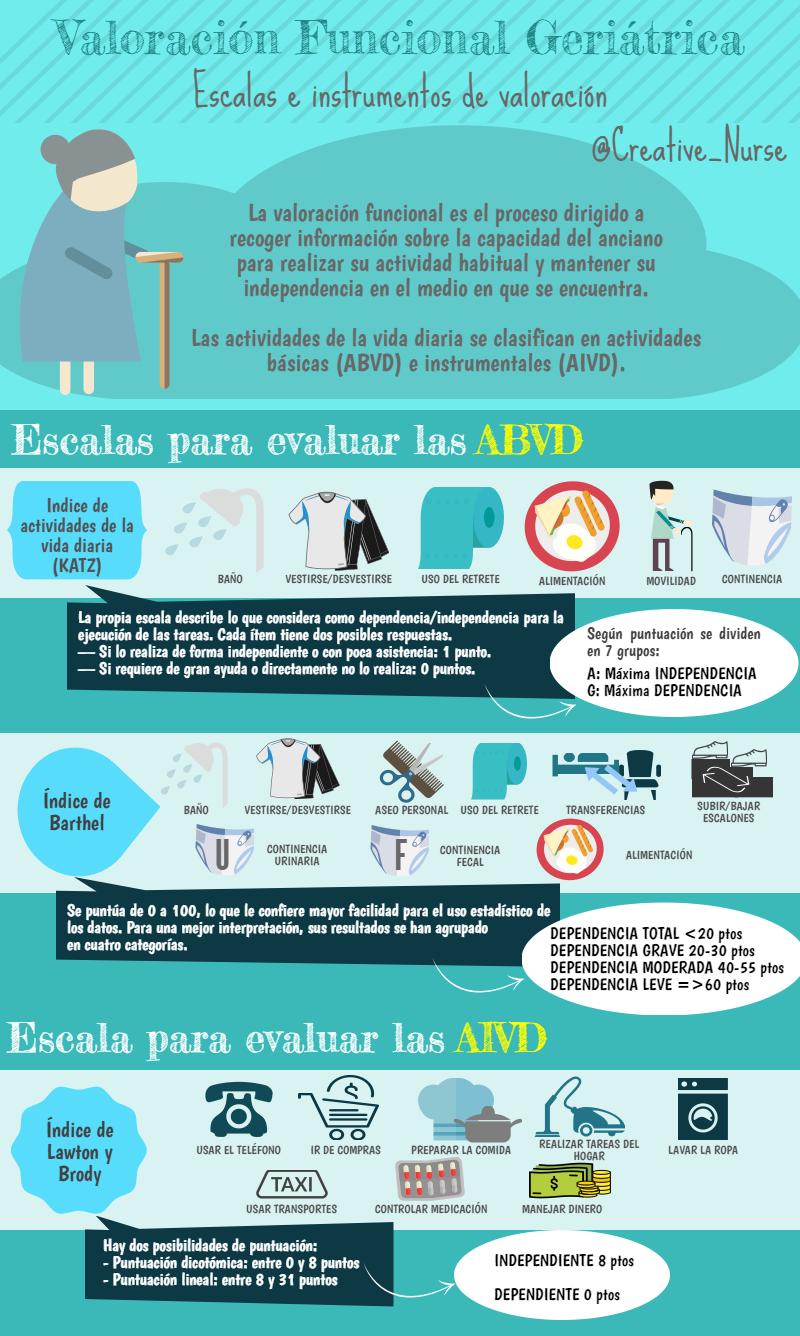 Fuente: www.enfermeriacreativa.com