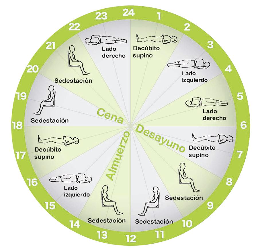 Fuente: http://www.pacientesycuidadores.com/como-prevenir-una-ulcera-por-presion/#!prettyPhoto